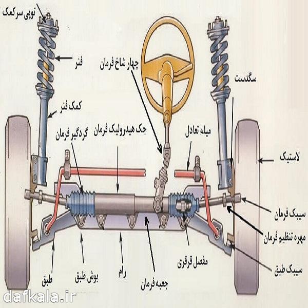 اجزای جلوبندی خودرو